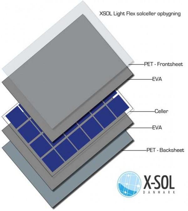 150 watt opbygning FlexLight solcelle