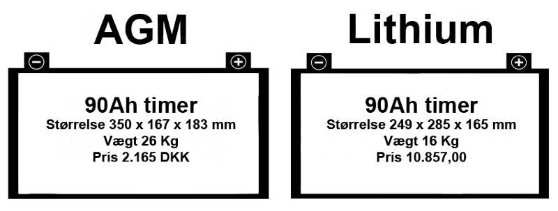 Lithium batter eller AGM