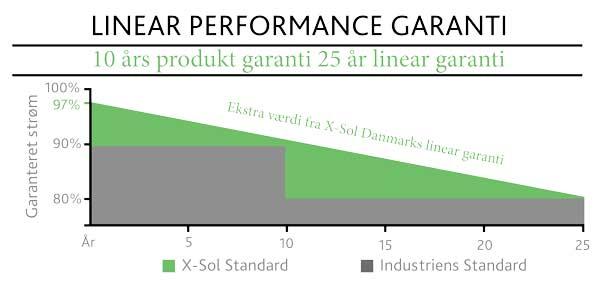 X-Sol Danmark Linear Garanti på solceller
